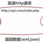 PHP开发APP接口技术指南