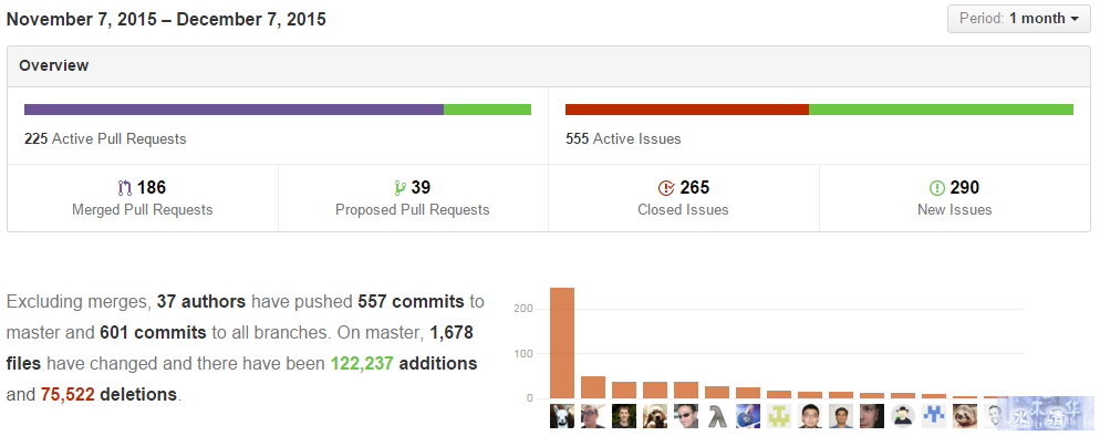 github stats - monthly pulse