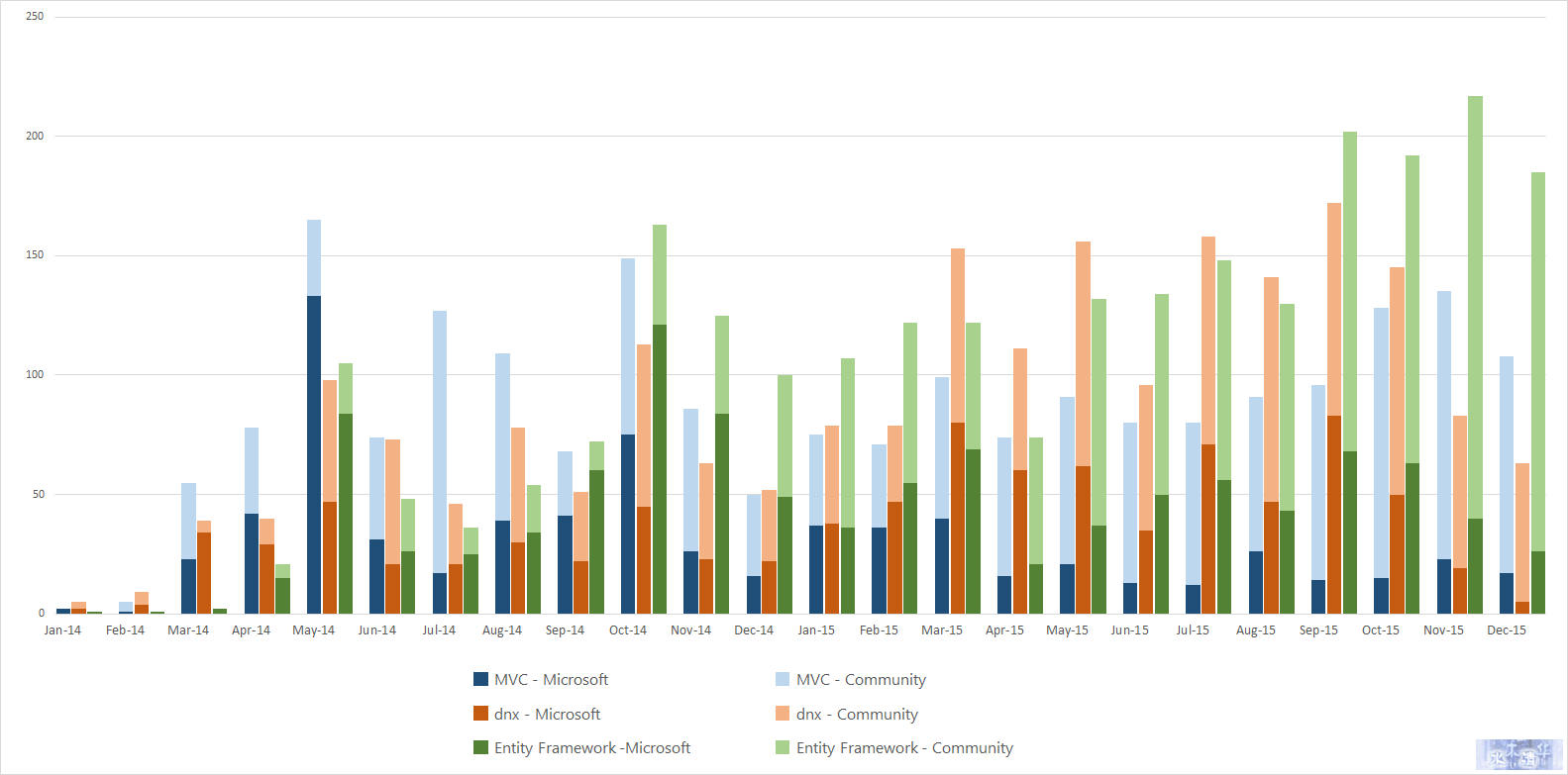Issues Per Month - By Submitter (Microsoft or Community)
