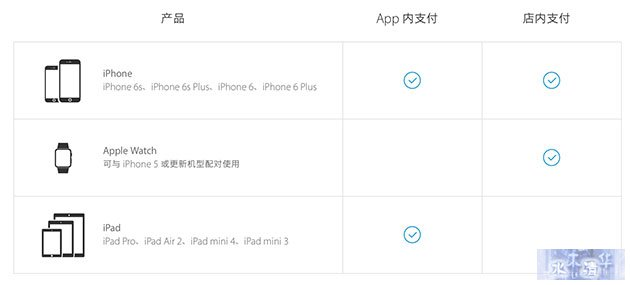 目前支持Apple Pay的设备