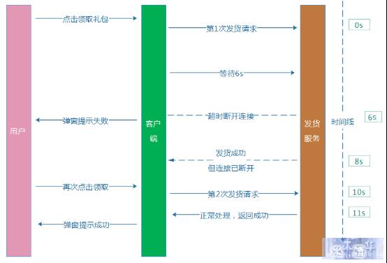 亿级Web系统的容错性建设实践 - 徐汉彬Hansion