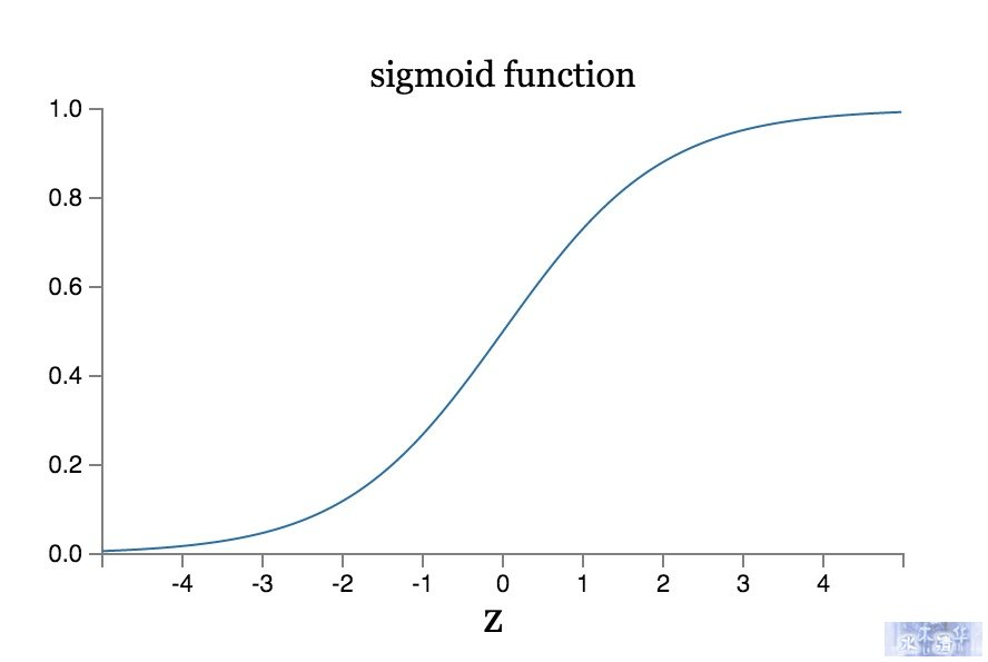 4sigmoid_function