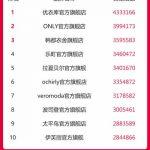 2016双11淘宝天猫各类目交易指数销售额排行榜