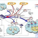 DDoS流量清洗方案