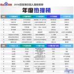 百度公布2016热搜榜单:蓝瘦香菇成最热流行词 宋仲基最火