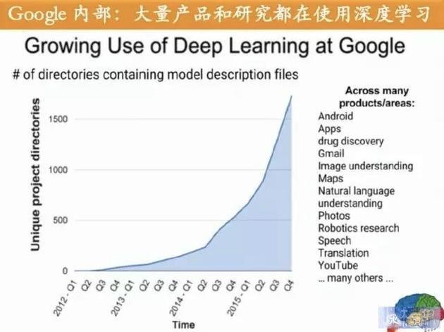 Google内部对深度学习的大量应用