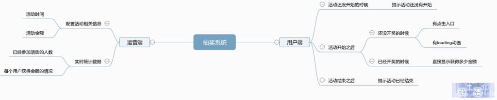 抽奖系统业务分析图