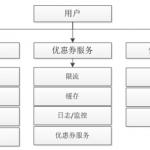 HTTP API 网关选择之 Kong 介绍