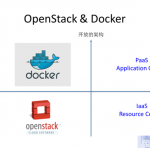 深度解析Docker和OpenStack系统集成