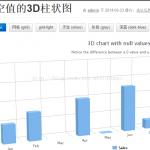 大数据时代的图表可视化利器——highcharts,D3和百度的echarts