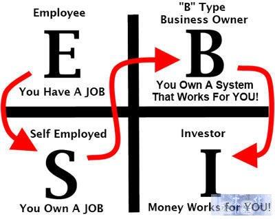 程序员如何选择未来的职业路线(附职业成长路线范本)