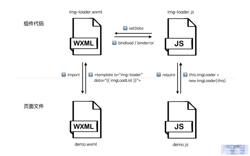 wxapp-component1483686942830