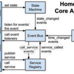 实战!如何搭建一个完整的智能家居系统