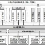 服务技术架构设计