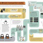 深入浅出比特币:比特币系统是如何运行的?