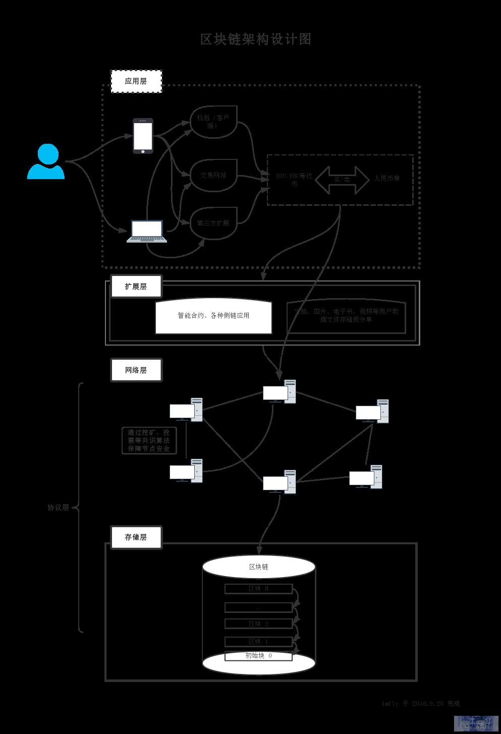 blockchain_overview