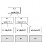 区块链:哈希、公钥、私钥、加密、数字签名、数字证书、默克尔树、零知识证明