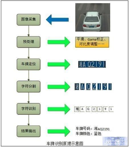 深度解析移动端车牌识别OCR技术