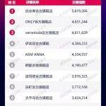 2018年(天猫+淘宝)22个类目的热销店铺排行榜以及热销品牌榜单