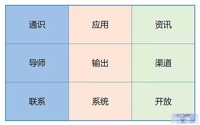 知识体系矩阵