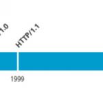 HTTP1.0、HTTP1.1 和 HTTP2.0 的区别